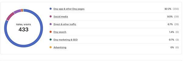 Etsy traffic stats